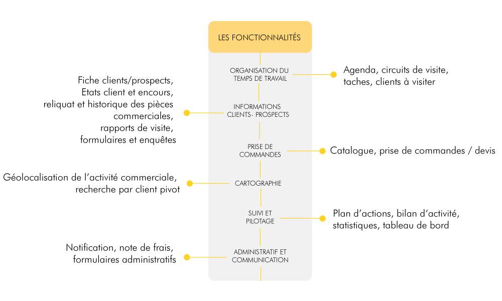 Fonctionnalites Divalto